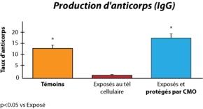 CMO-Les-etudes-graph2