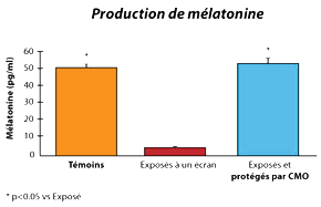 CMO-Les-etudes-graph3