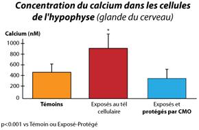 CMO-Les-etudes-graph6