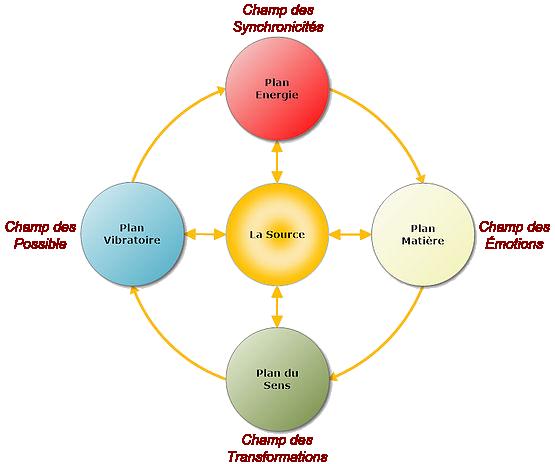 La théorie OSENS - graphique 1